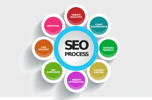 online training SEO leren
