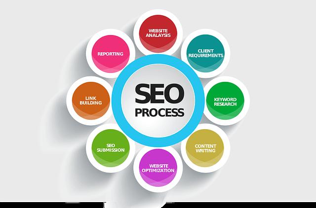 #SEO leren – Hoe lang duurt dat nou, voordat mijn website beter gevonden wordt? – GRATIS ONLINE TRAINING